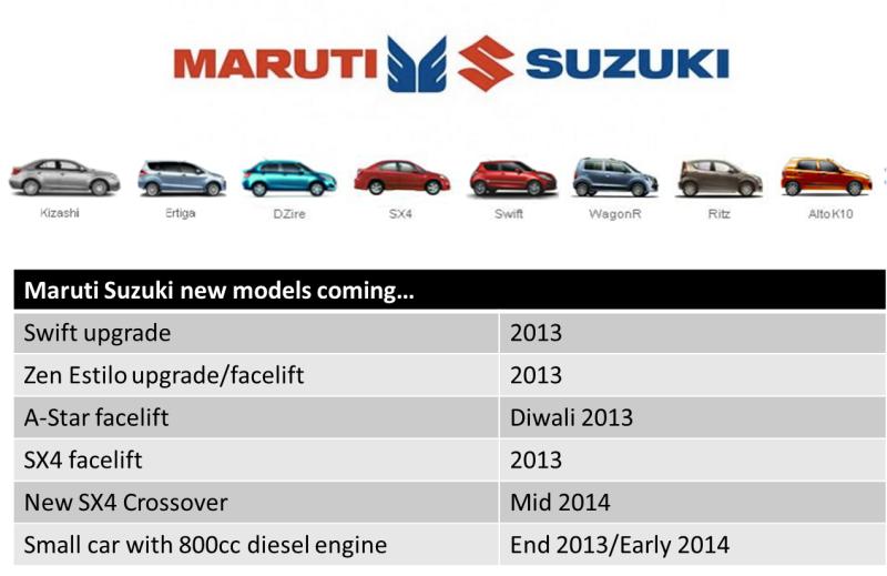 Maruti Suzuki new models