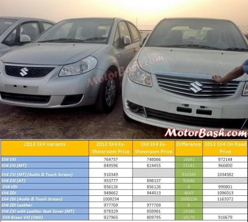 2013_SX4_Facelist_Prices